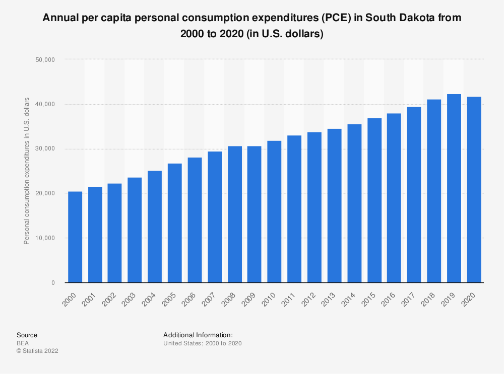 Statistic: Annual per capita personal consumption expenditures (PCE) in South Dakota from 2000 to 2020 (in U.S. dollars) | Statista