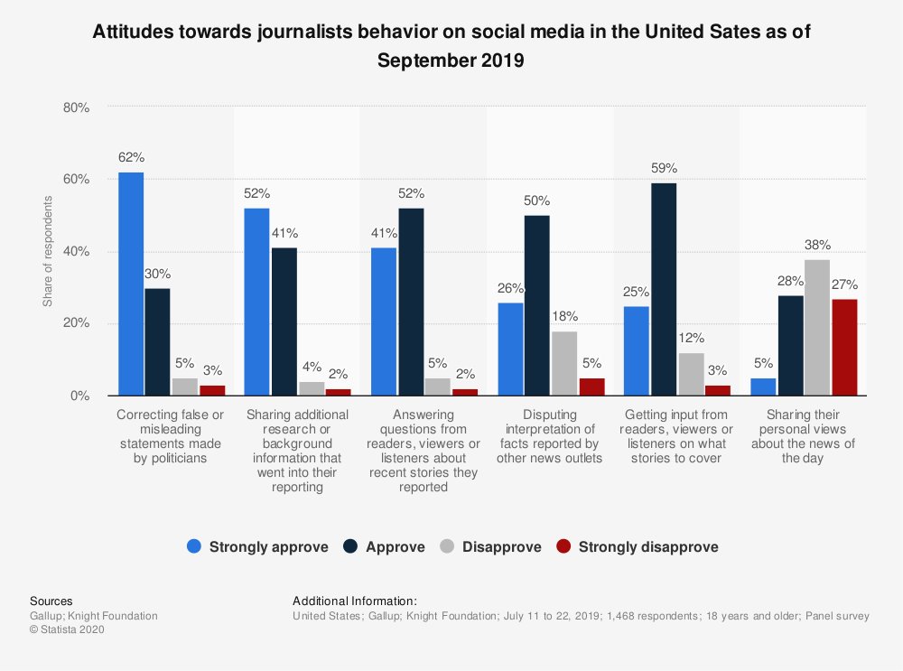 Statistic: Attitudes towards journalists behavior on social media in the United Sates as of September 2019 | Statista