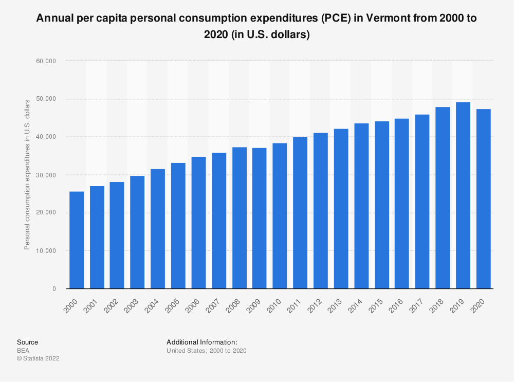 Statistic: Annual per capita personal consumption expenditures (PCE) in Vermont from 2000 to 2020 (in U.S. dollars)   Statista