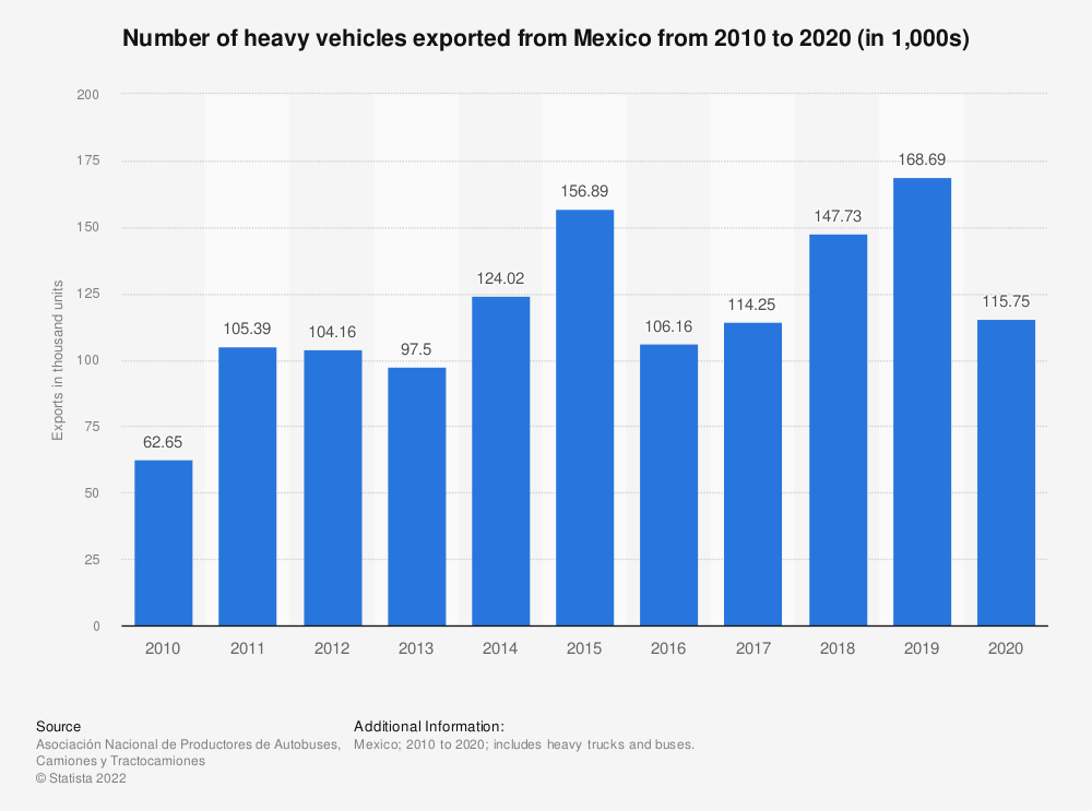 Statistic: Number of heavy vehicles exported from Mexico from 2010 to 2019 (in 1,000s) | Statista