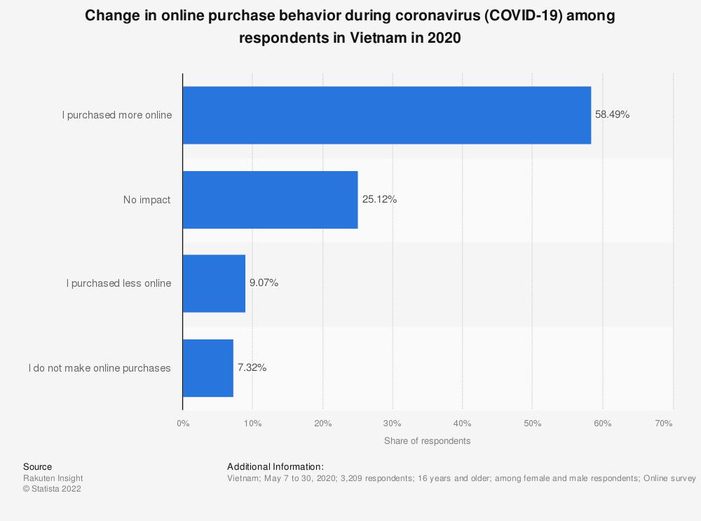 Statistic: Change in online purchase behavior during coronavirus (COVID-19) among respondents in Vietnam in 2020 | Statista
