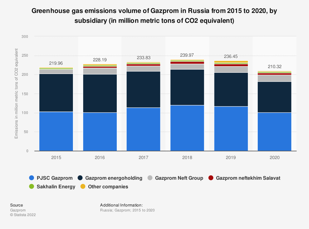 Statistic: Greenhouse gas emissions volume of Gazprom in Russia from 2015 to 2019, by subsidiary (in million metric tons of CO2 equivalent) | Statista
