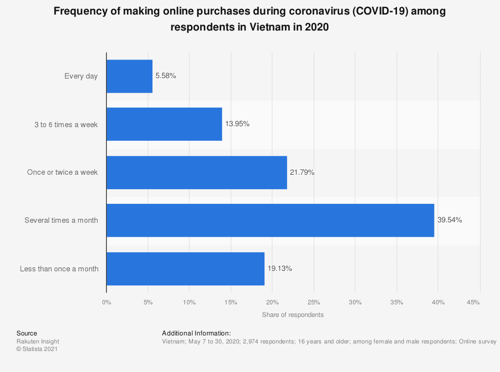Statistic: Frequency of making online purchases during coronavirus (COVID-19) among respondents in Vietnam in 2020   Statista