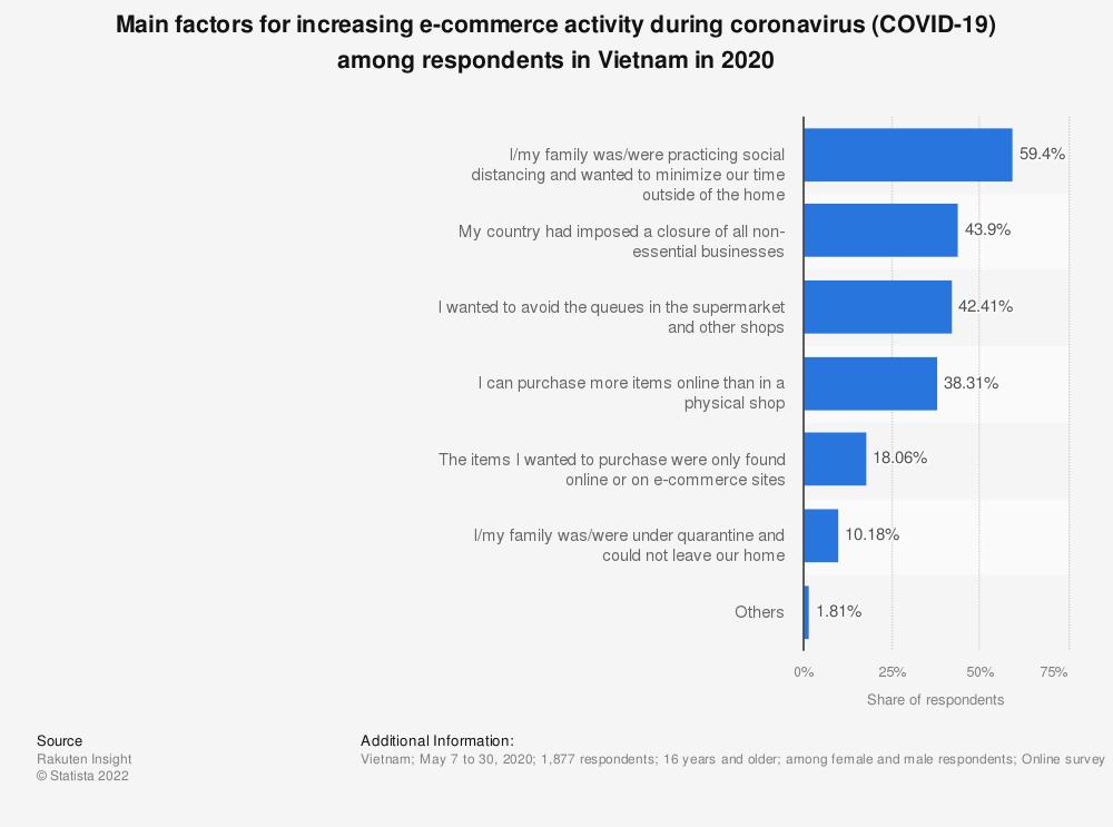 Statistic: Main factors for increasing e-commerce activity during coronavirus (COVID-19) among respondents in Vietnam in 2020 | Statista