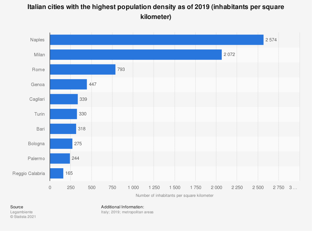 Statistic: Italian cities with the highest population density as of 2019 (inhabitants per square kilometer) | Statista
