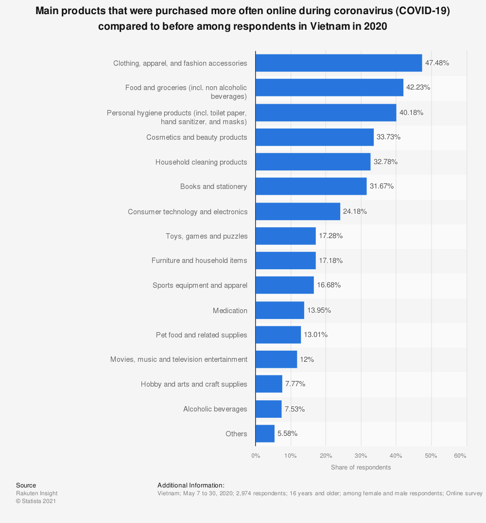 Statistic: Main products that were purchased more often online during coronavirus (COVID-19) compared to before among respondents in Vietnam in 2020 | Statista