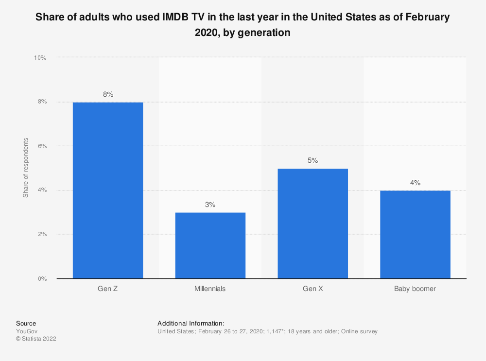 Statistic: Share of adults who used IMDB TV in the last year in the United States as of February 2020, by generation   Statista