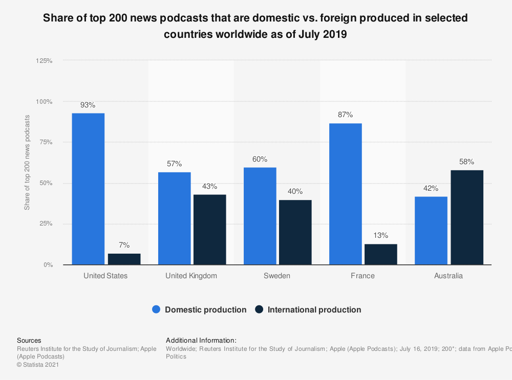 Statistic: Share of top 200 news podcasts that are domestic vs. foreign produced in selected countries worldwide as of July 2019 | Statista