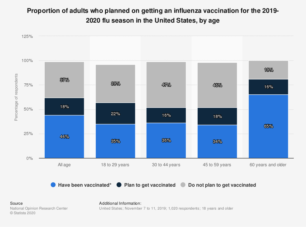 Statistic: Proportion of adults who planned on getting an influenza vaccination for the 2019-2020 flu season in the United States, by age | Statista