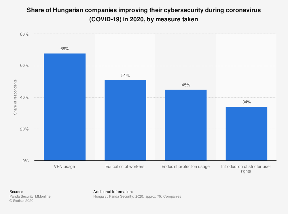 Statistic: Share of Hungarian companies improving their cybersecurity during coronavirus (COVID-19) in 2020, by measure taken | Statista