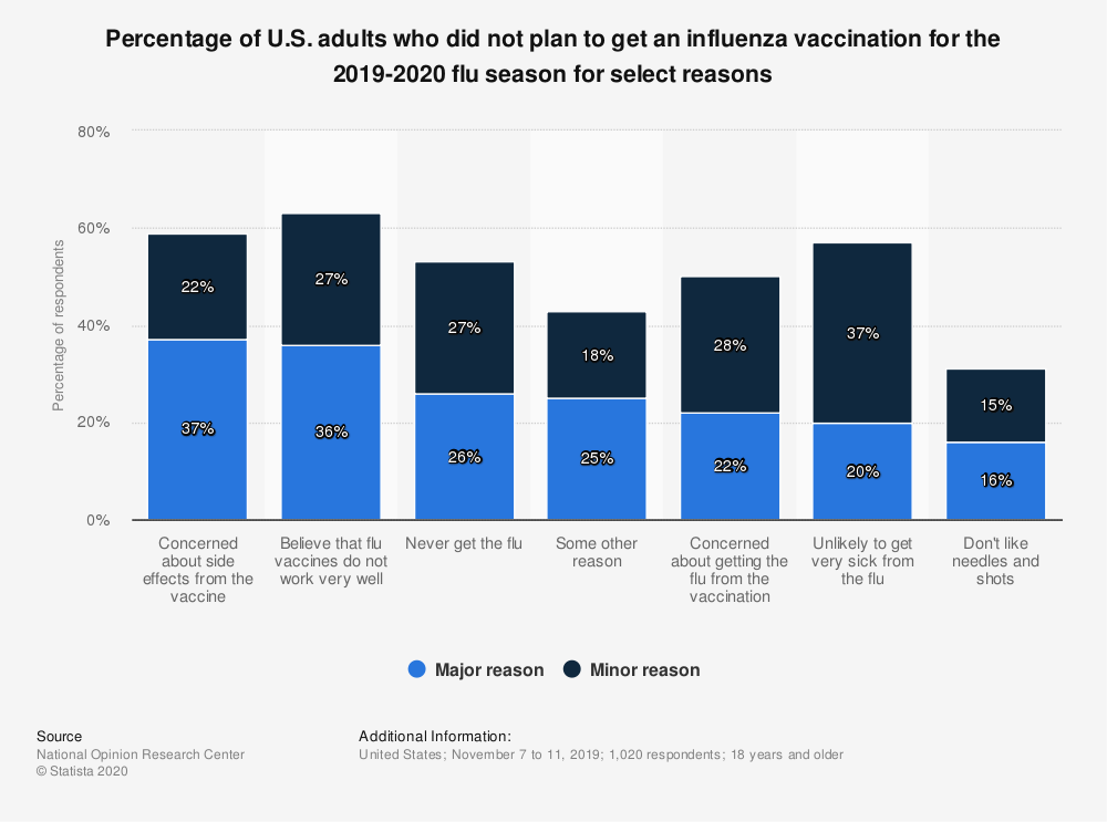 Statistic: Percentage of U.S. adults who did not plan to get an influenza vaccination for the 2019-2020 flu season for select reasons | Statista