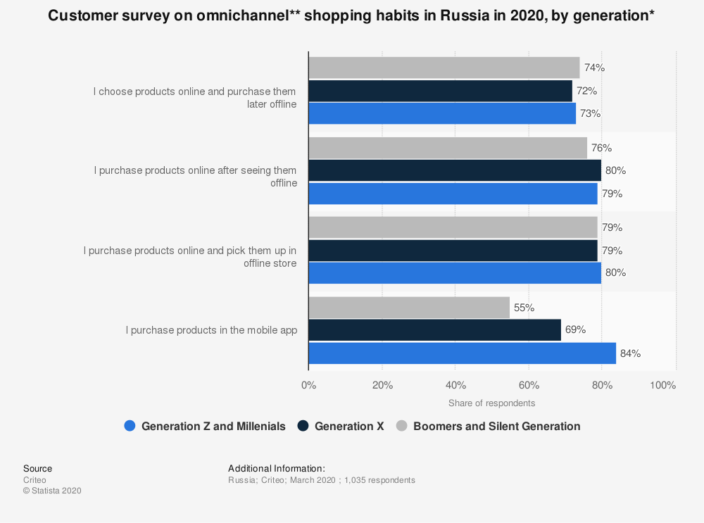 Statistic: Customer survey on omnichannel** shopping habits in Russia in 2020, by generation* | Statista