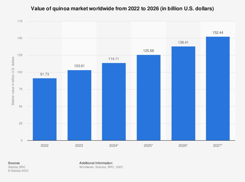 Statistic: Value of quinoa market worldwide from 2020 to 2026 (in billion U.S. dollars)   Statista