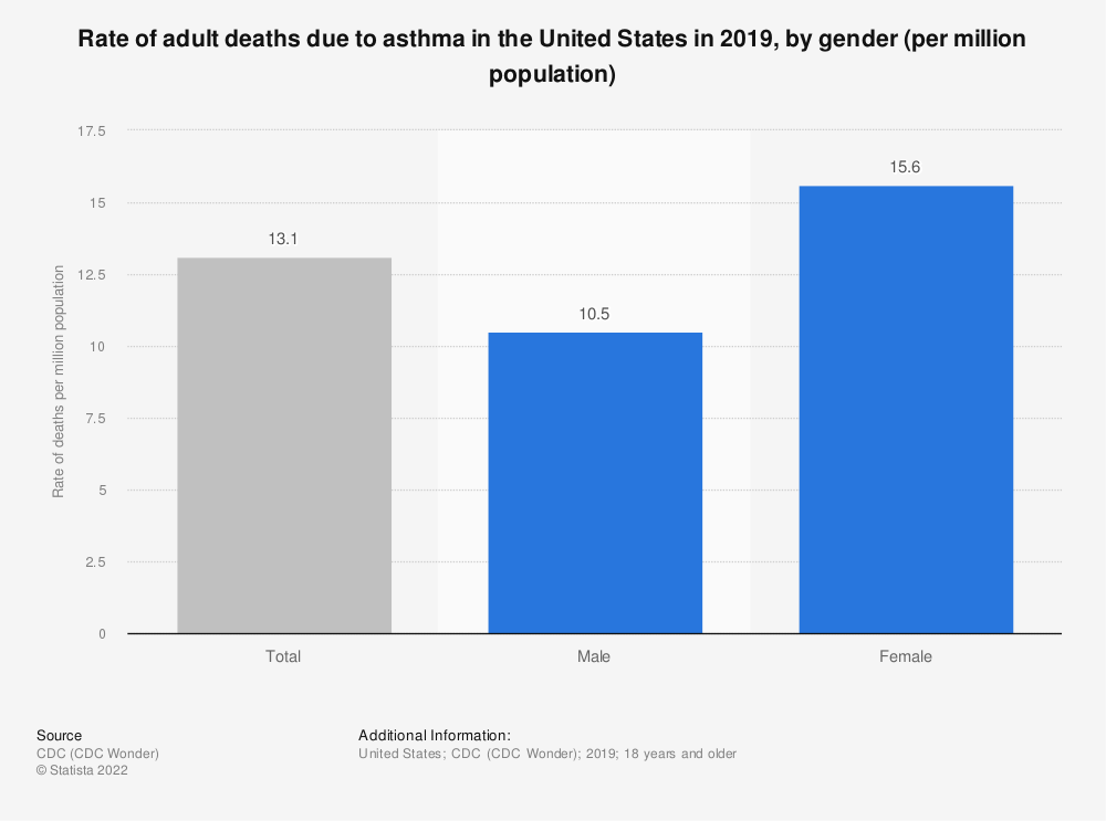 Statistic: Rate of adult deaths due to asthma in the United States in 2017, by gender (per million population) | Statista