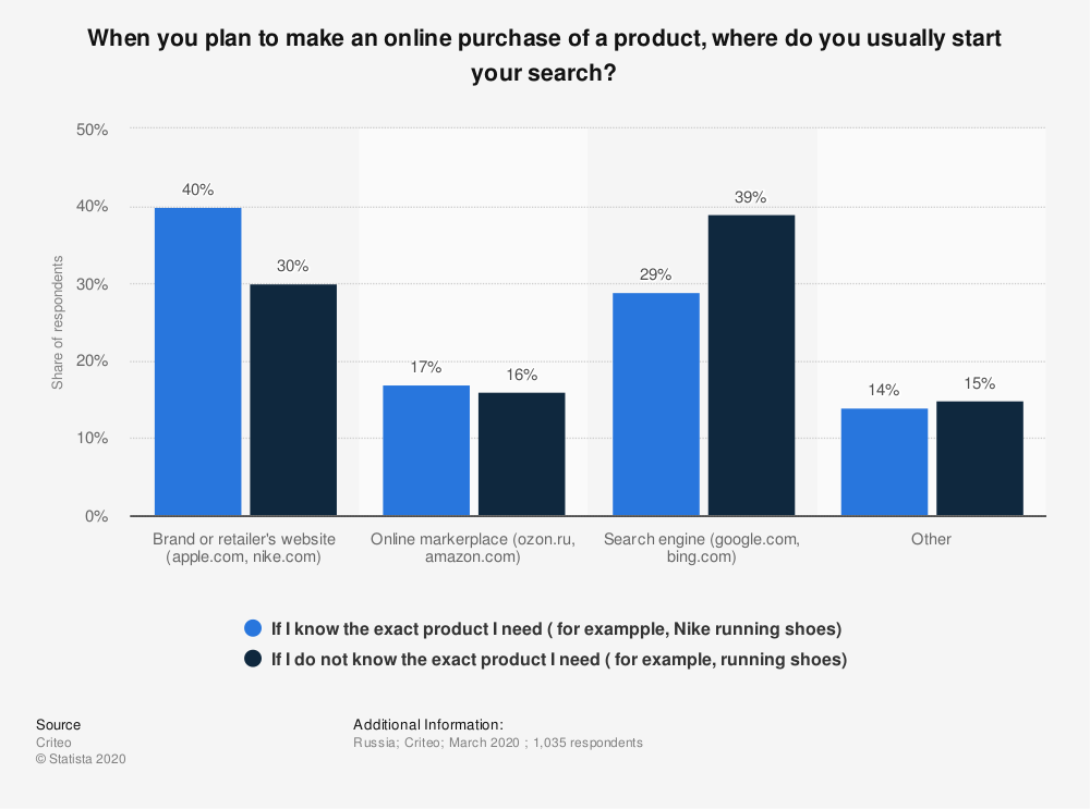 Statistic: When you plan to make an online purchase of a product, where do you usually start your search?   Statista
