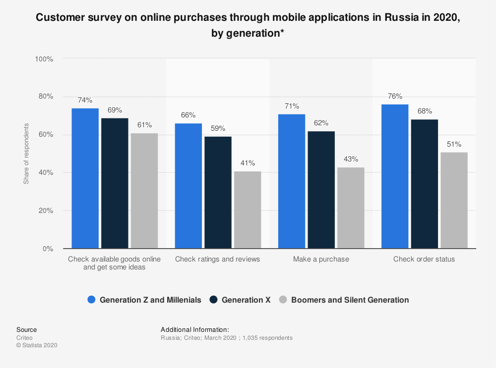 Statistic: Customer survey on online purchases through mobile applications in Russia in 2020, by generation* | Statista