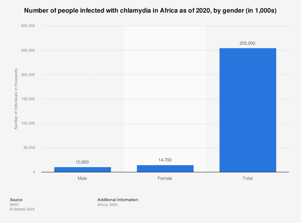 Statistic: Number of people infected with chlamydia in Africa as of 2016, by gender (in 1,000s)   Statista