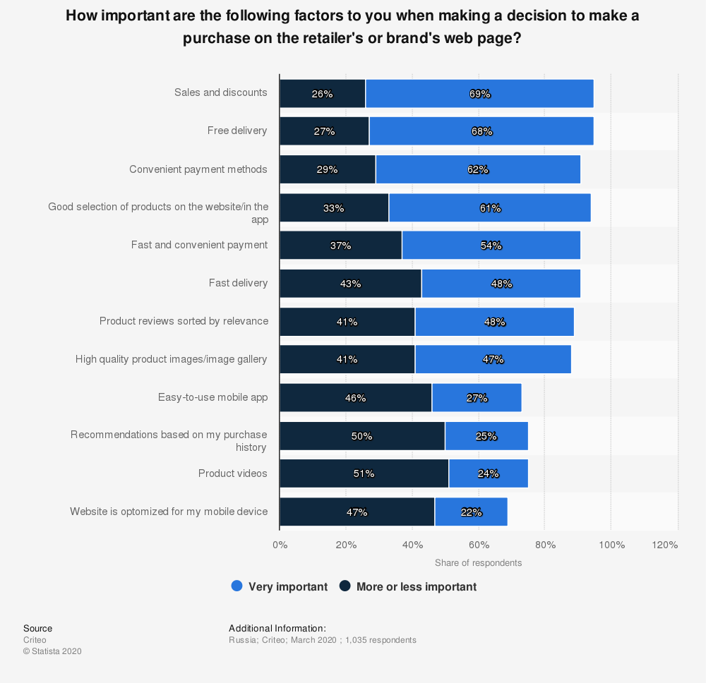 Statistic: How important are the following factors to you when making a decision to make a purchase on the retailer's or brand's web page? | Statista