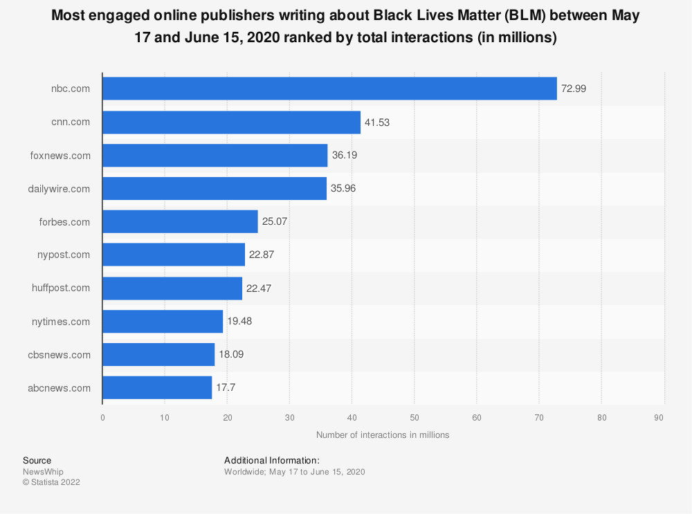 Statistic: Most engaged online publishers writing about Black Lives Matter (BLM) between May 17 and June 15, 2020 ranked by total interactions (in millions) | Statista
