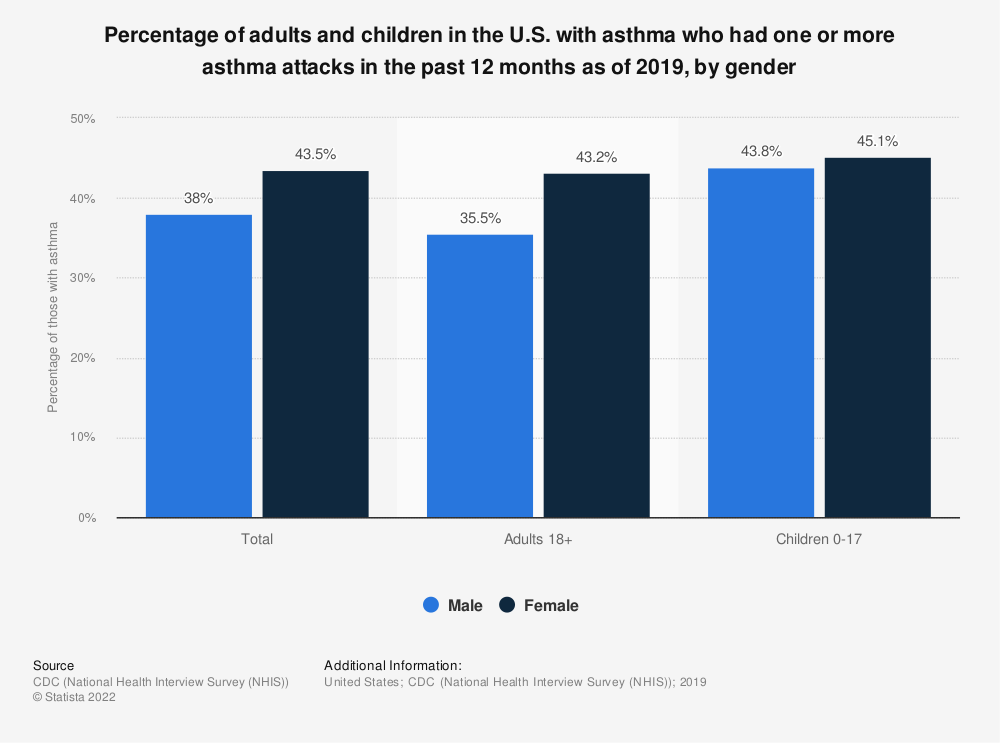 Statistic: Percentage of adults and children in the U.S. with asthma who had one or more asthma attacks in the past 12 months as of 2017, by gender | Statista