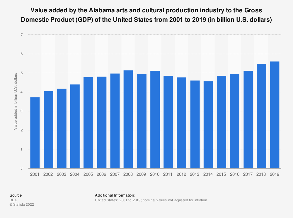 Statistic: Value added by the Alabama arts and cultural production industry to the Gross Domestic Product (GDP) of the United States from 2001 to 2019 (in billion U.S. dollars) | Statista