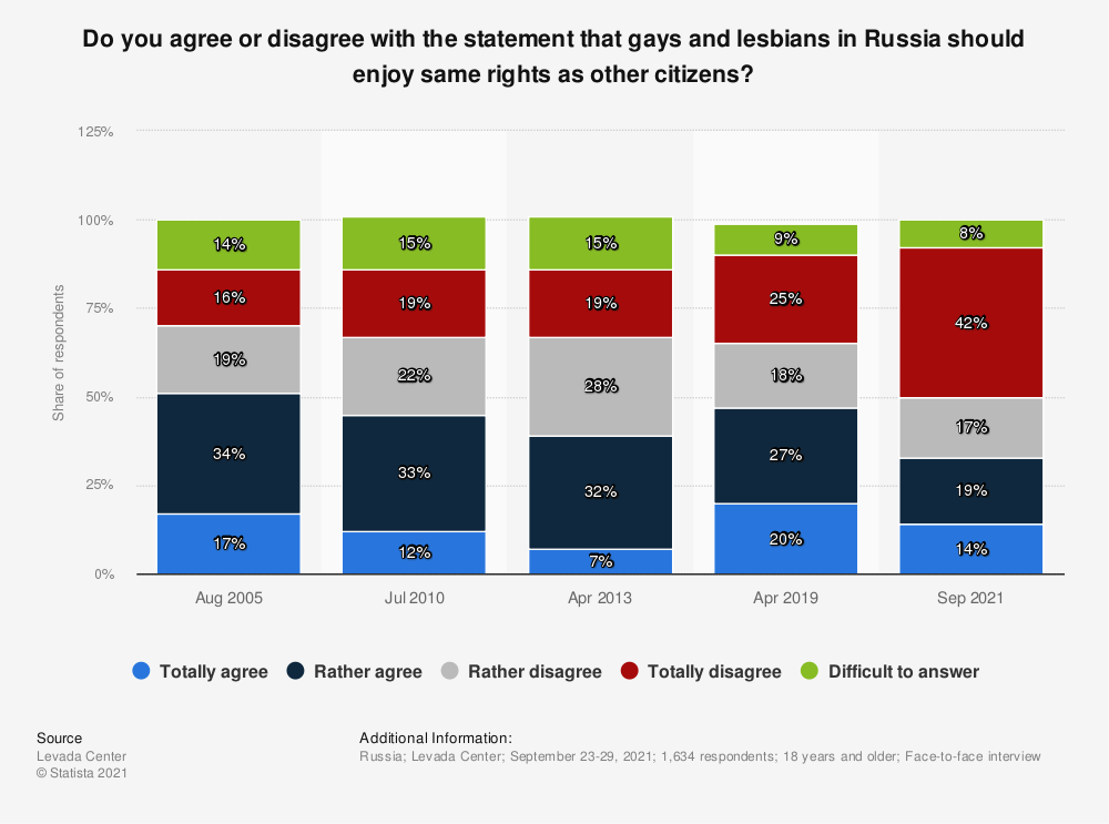 Statistic: Do you agree or disagree with the statement that gays and lesbians in Russia should enjoy same rights as other citizens? | Statista