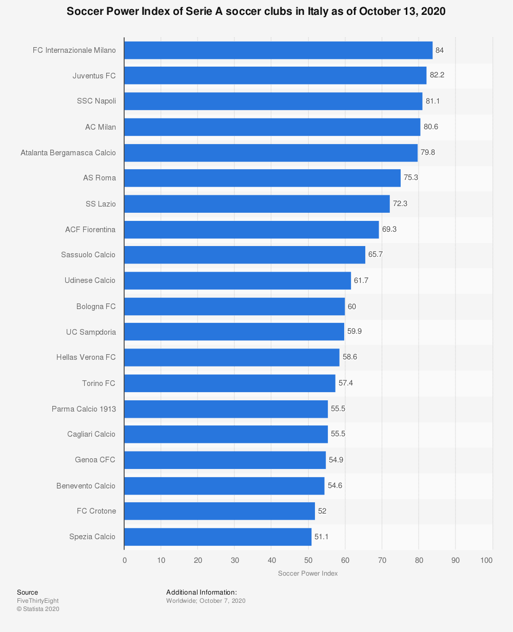 Statistic: Soccer Power Index of Serie A soccer clubs in Italy as of October 13, 2020 | Statista