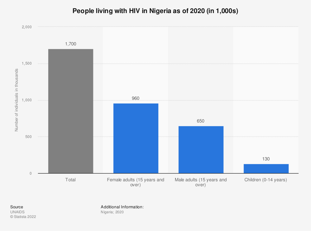 Statistic: People living with HIV in Nigeria as of 2020 (in 1,000s) | Statista
