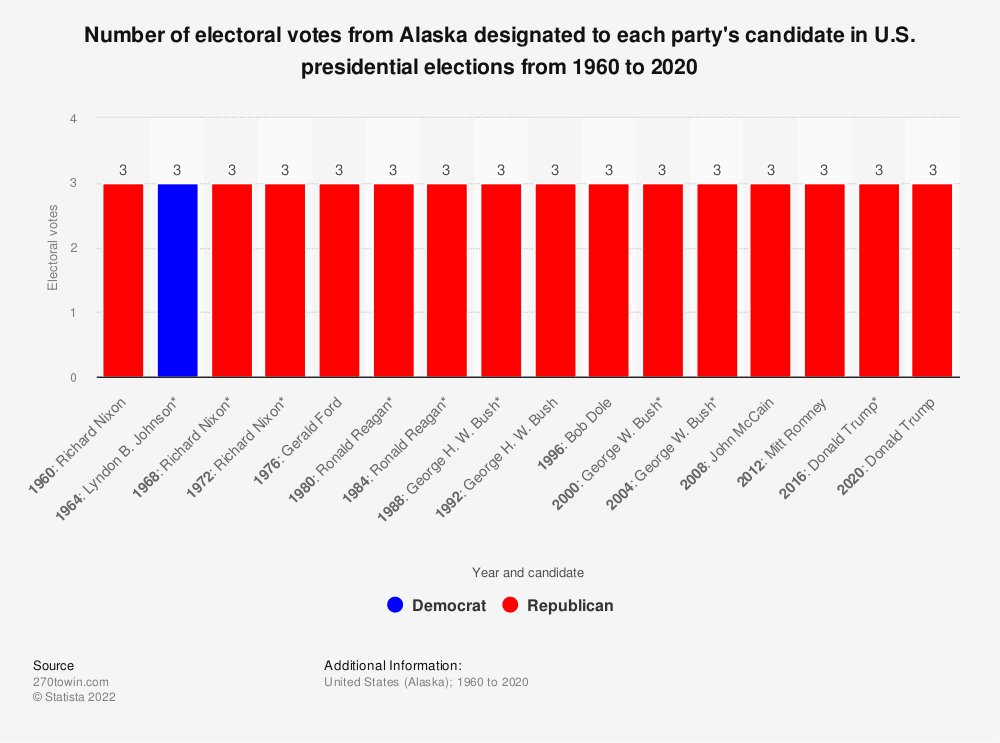 Statistic: Number of electoral votes from Alaska designated to each party's candidate in U.S. presidential elections from 1960 to 2020   Statista