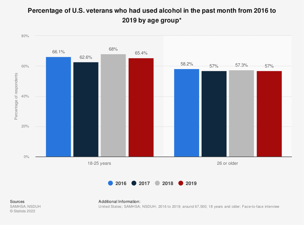 Statistic: Percentage of U.S. veterans who had used alcohol in the past month from 2016 to 2019 by age group* | Statista