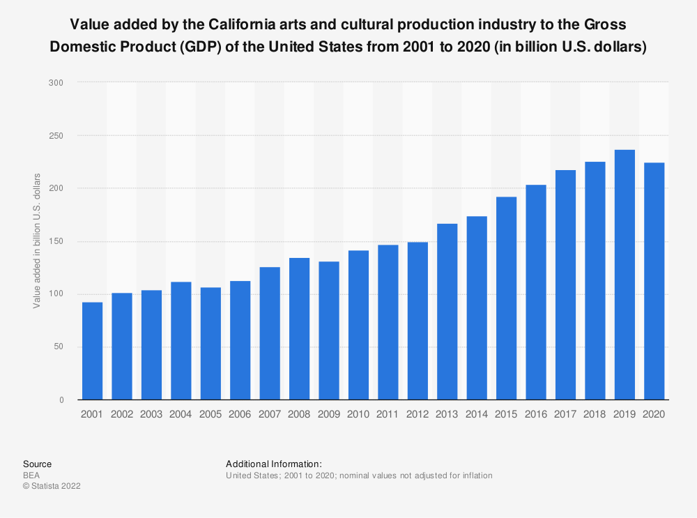 Statistic: Value added by the California arts and cultural production industry to the Gross Domestic Product (GDP) of the United States from 2001 to 2019 (in billion U.S. dollars) | Statista
