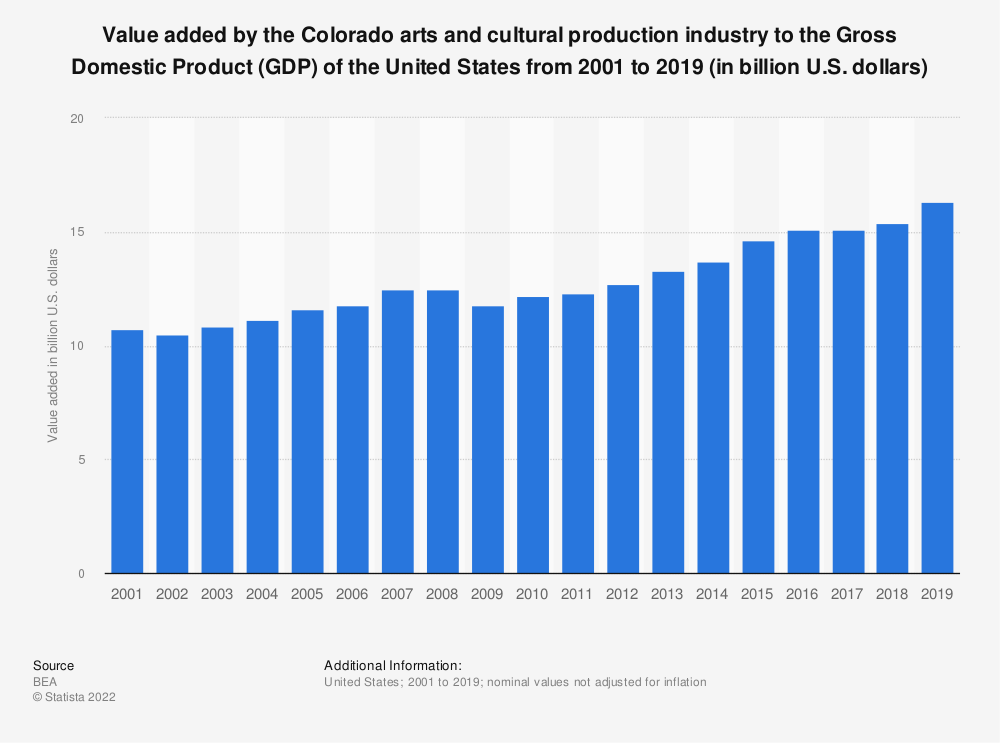 Statistic: Value added by the Colorado arts and cultural production industry to the Gross Domestic Product (GDP) of the United States from 2001 to 2019 (in billion U.S. dollars) | Statista