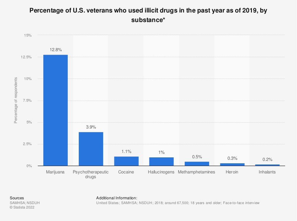 Statistic: Percentage of U.S. veterans who used illicit drugs in the past year as of 2019, by substance* | Statista