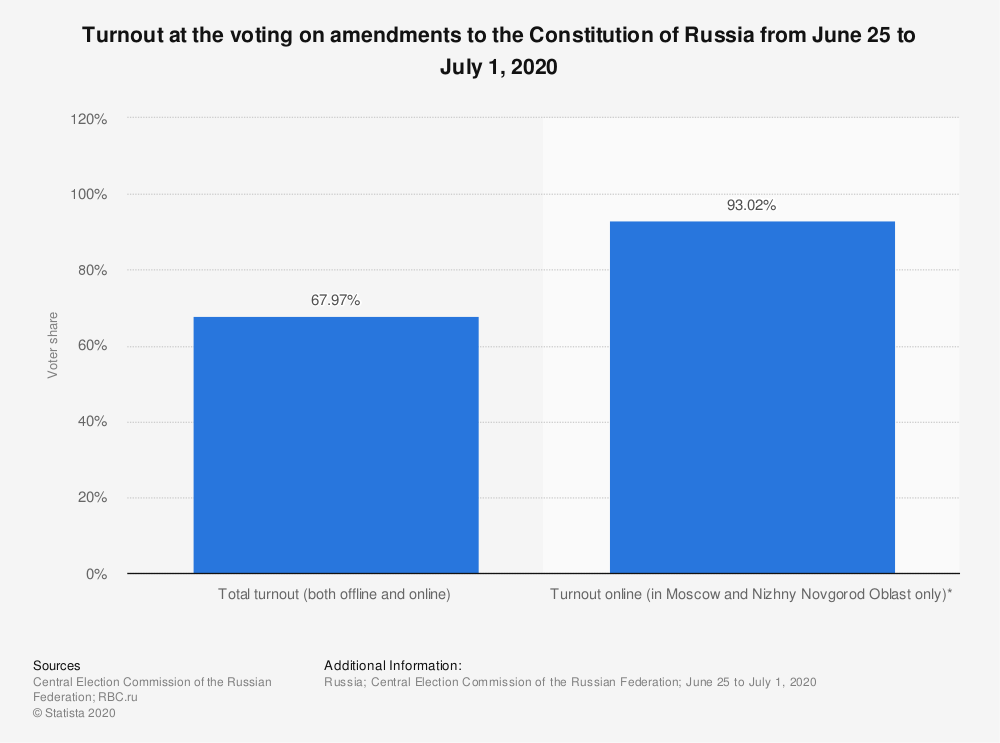 Statistic: Turnout at the voting on amendments to the Constitution of Russia from June 25 to July 1, 2020 | Statista
