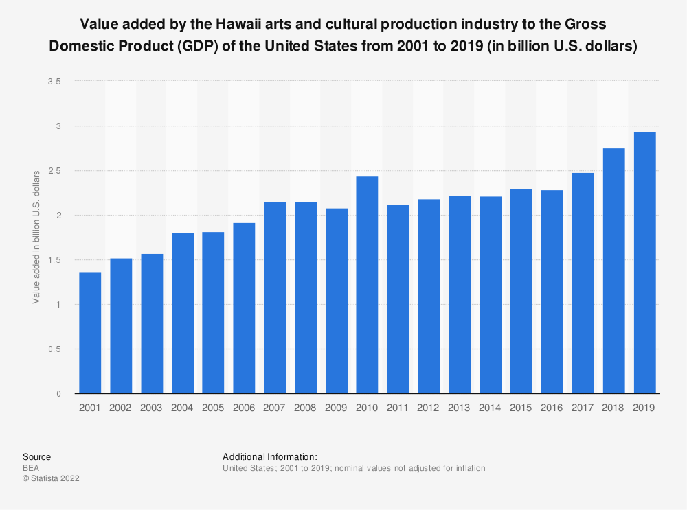 Statistic: Value added by the Hawaii arts and cultural production industry to the Gross Domestic Product (GDP) of the United States from 2001 to 2019 (in billion U.S. dollars)   Statista
