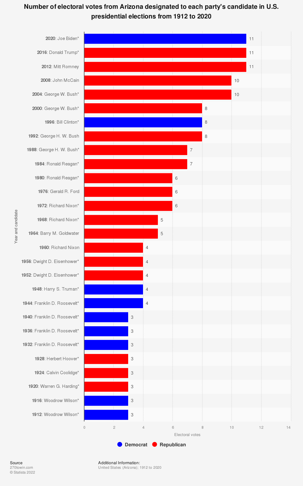 Statistic: Number of electoral votes from Arizona designated to each party's candidate in U.S. presidential elections from 1912 to 2020 | Statista