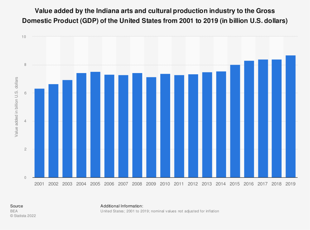 Statistic: Value added by the Indiana arts and cultural production industry to the Gross Domestic Product (GDP) of the United States from 2001 to 2019 (in billion U.S. dollars) | Statista