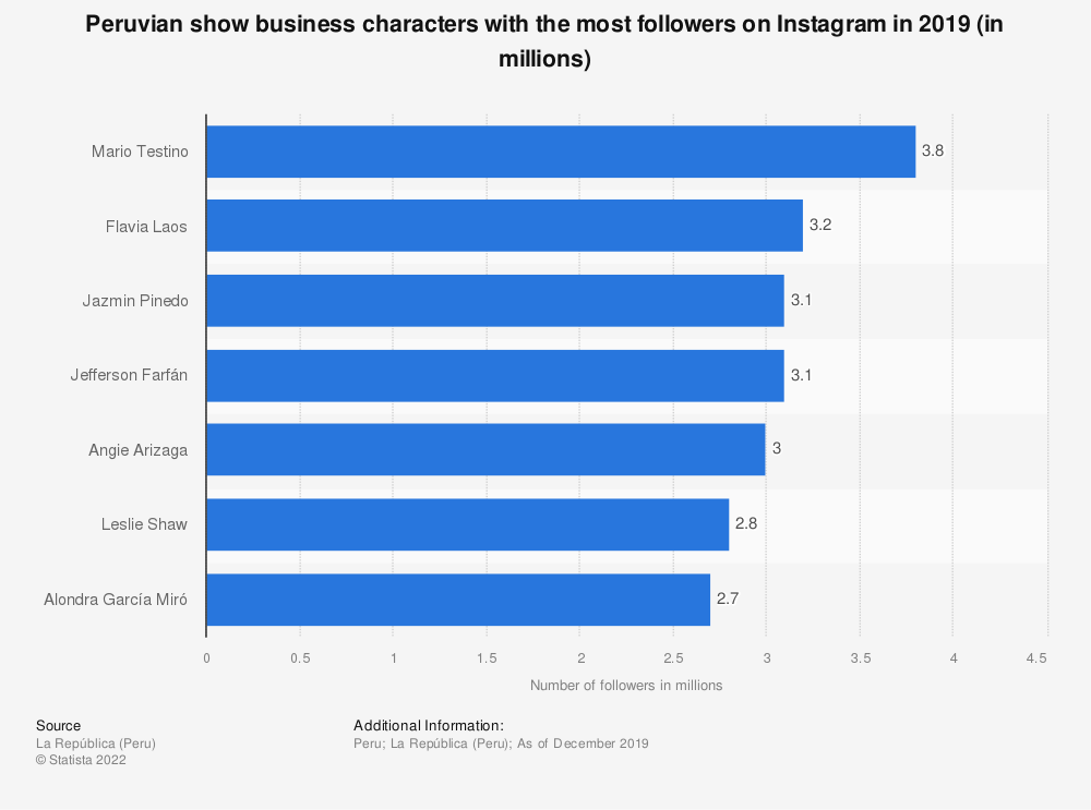 Statistic: Peruvian show business characters with the most followers on Instagram in 2019 (in millions) | Statista
