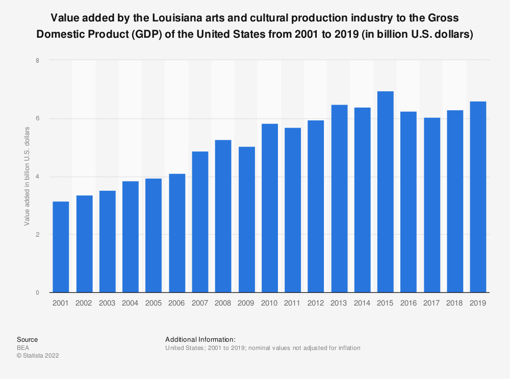 Statistic: Value added by the Louisiana arts and cultural production industry to the Gross Domestic Product (GDP) of the United States from 2001 to 2019 (in billion U.S. dollars) | Statista