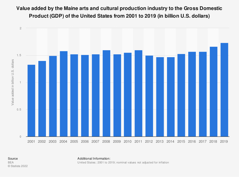 Statistic: Value added by the Maine arts and cultural production industry to the Gross Domestic Product (GDP) of the United States from 2001 to 2019 (in billion U.S. dollars) | Statista