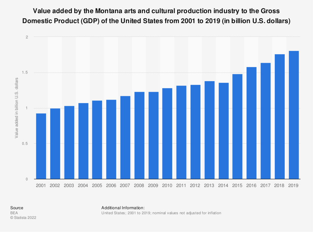 Statistic: Value added by the Montana arts and cultural production industry to the Gross Domestic Product (GDP) of the United States from 2001 to 2019 (in billion U.S. dollars) | Statista
