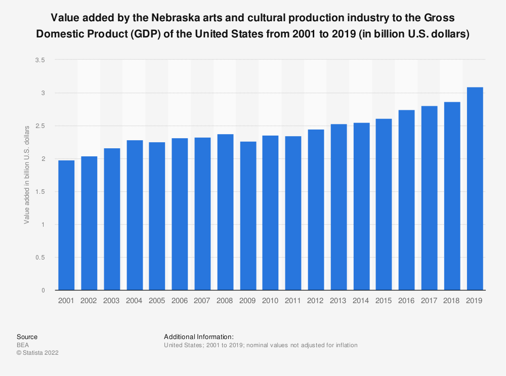 Statistic: Value added by the Nebraska arts and cultural production industry to the Gross Domestic Product (GDP) of the United States from 2001 to 2019 (in billion U.S. dollars) | Statista
