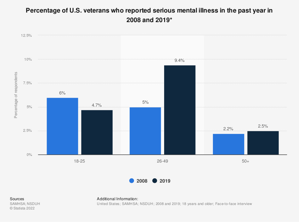 Statistic: Percentage of U.S. veterans who reported serious mental illness in the past year in 2008 and 2018* | Statista