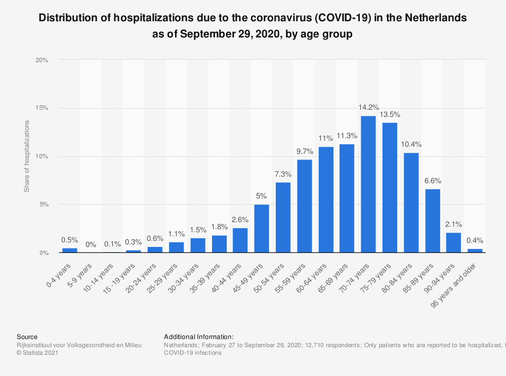 Statistic: Distribution of hospitalizations due to the coronavirus (COVID-19) in the Netherlands as of September 29, 2020, by age group | Statista