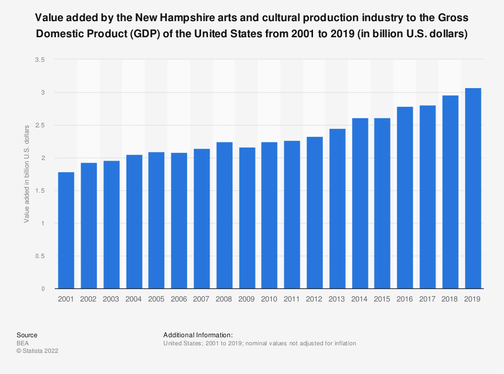 Statistic: Value added by the New Hampshire arts and cultural production industry to the Gross Domestic Product (GDP) of the United States from 2001 to 2019 (in billion U.S. dollars) | Statista
