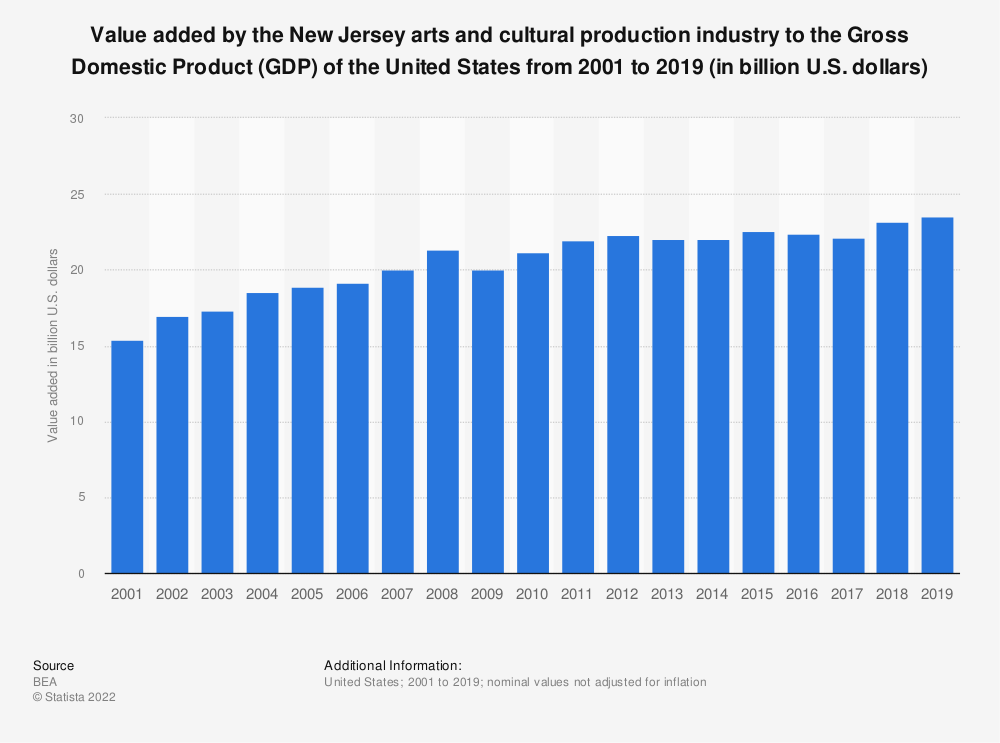 Statistic: Value added by the New Jersey arts and cultural production industry to the Gross Domestic Product (GDP) of the United States from 2001 to 2019 (in billion U.S. dollars) | Statista