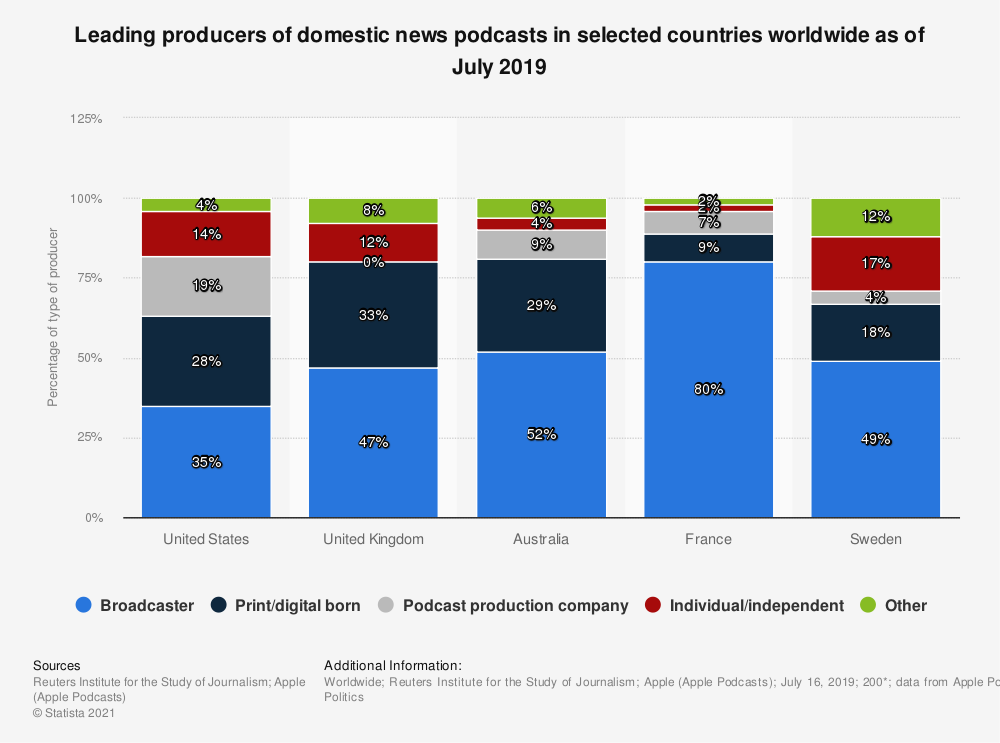 Statistic: Leading producers of domestic news podcasts in selected countries worldwide as of July 2019    Statista