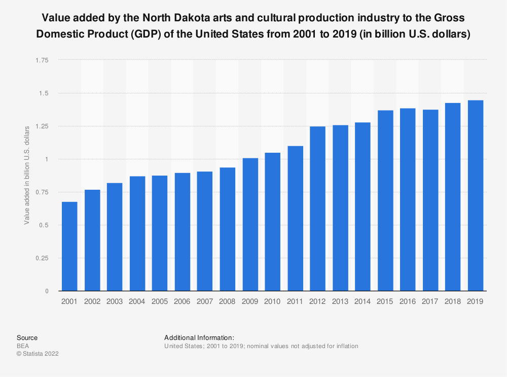 Statistic: Value added by the North Dakota arts and cultural production industry to the Gross Domestic Product (GDP) of the United States from 2001 to 2019 (in billion U.S. dollars) | Statista