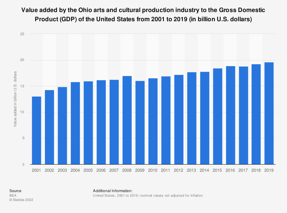 Statistic: Value added by the Ohio arts and cultural production industry to the Gross Domestic Product (GDP) of the United States from 2001 to 2019 (in billion U.S. dollars) | Statista