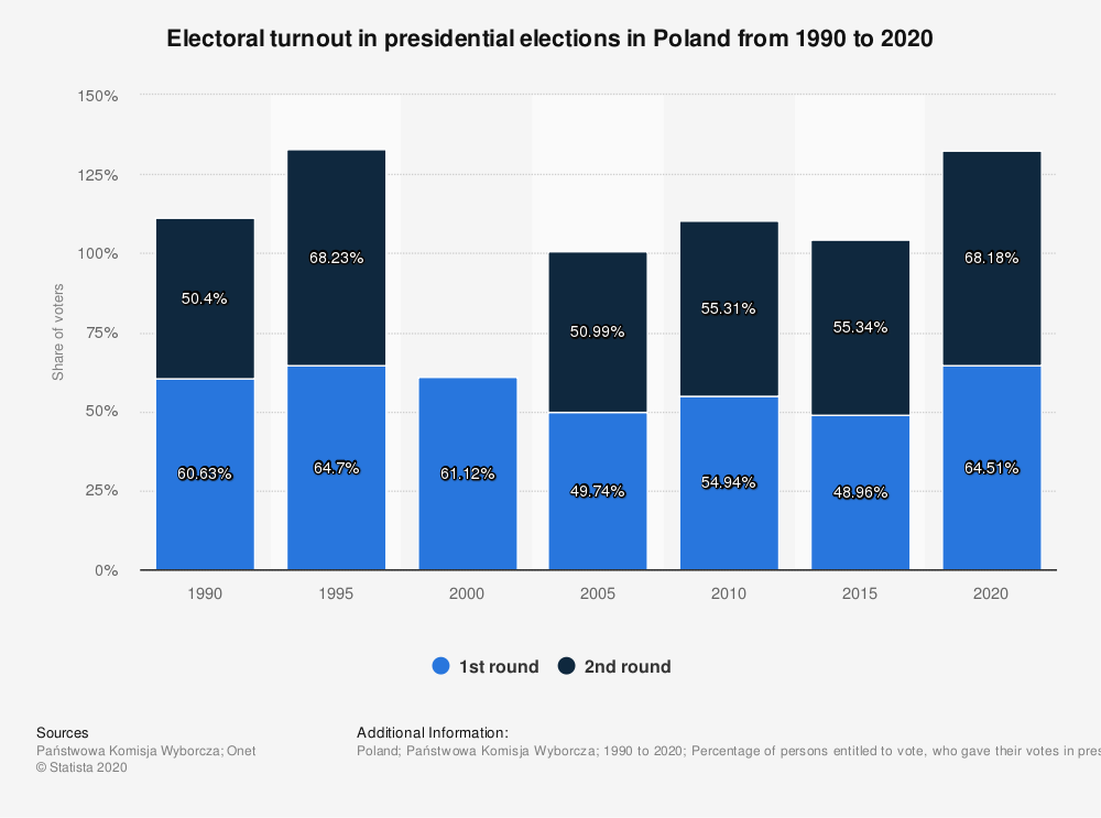 Statistic: Electoral turnout in presidential elections in Poland from 1990 to 2020 | Statista